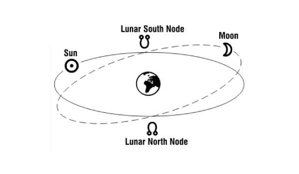 The Nodes of the Moon: Spiritual Life Lessons